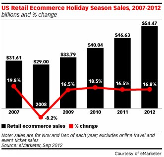 eMarketer's Online Holiday Sales Forecast