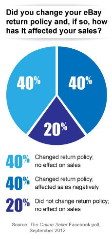 eBay Return Policy: The Online Seller Facebook Poll