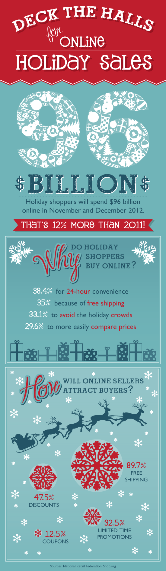 Deck the Halls for Online Holiday Sales (Infographic)